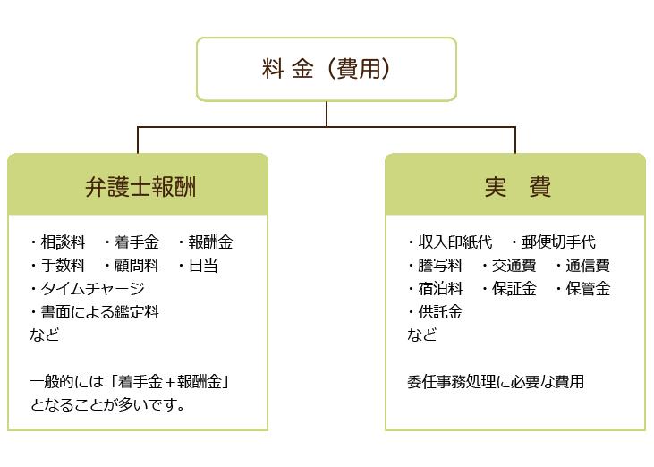 牛み綜合法律事務所(料金)